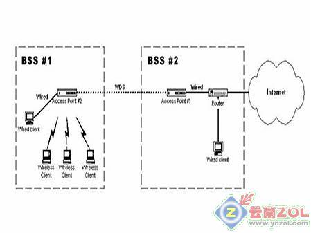 一款带有wds功能的无线路由器就能以无线网络相互