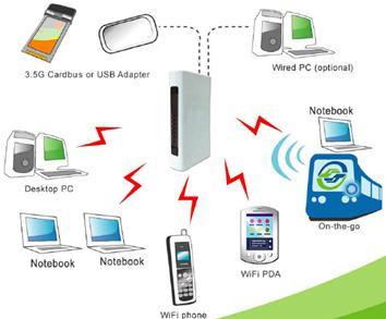 wifi路由器怎么接线