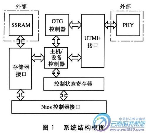 otg功能结构框图